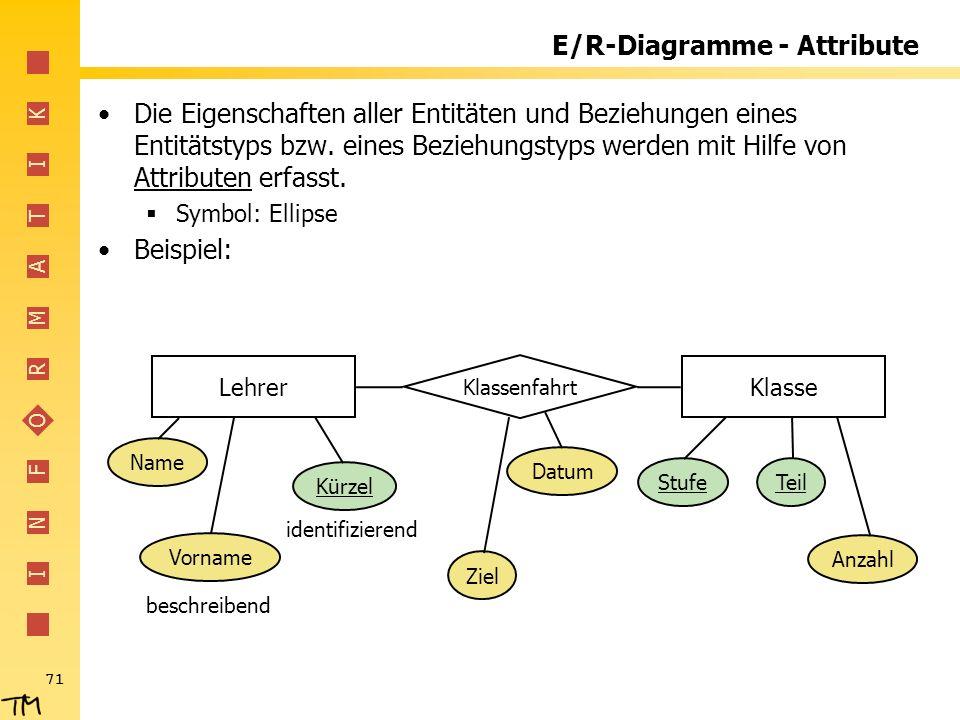 I N F O R M A T I K 71 E/R-Diagramme - Attribute Die Eigenschaften aller Entitäten und Beziehungen eines Entitätstyps bzw. eines Beziehungstyps werden