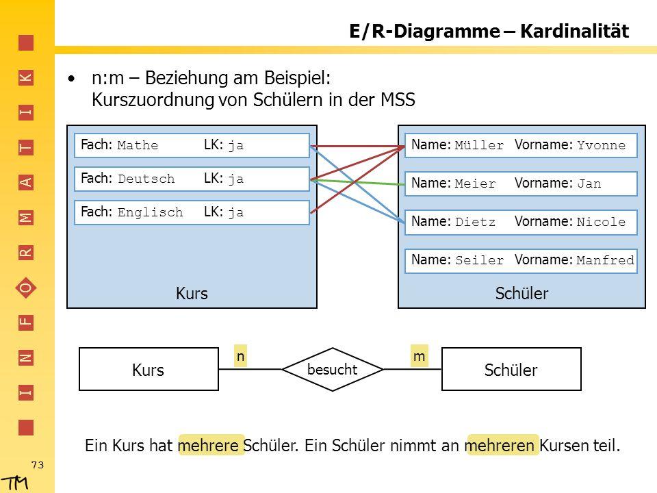 I N F O R M A T I K 73 E/R-Diagramme – Kardinalität n:m – Beziehung am Beispiel: Kurszuordnung von Schülern in der MSS SchülerKurs besucht Fach: Mathe