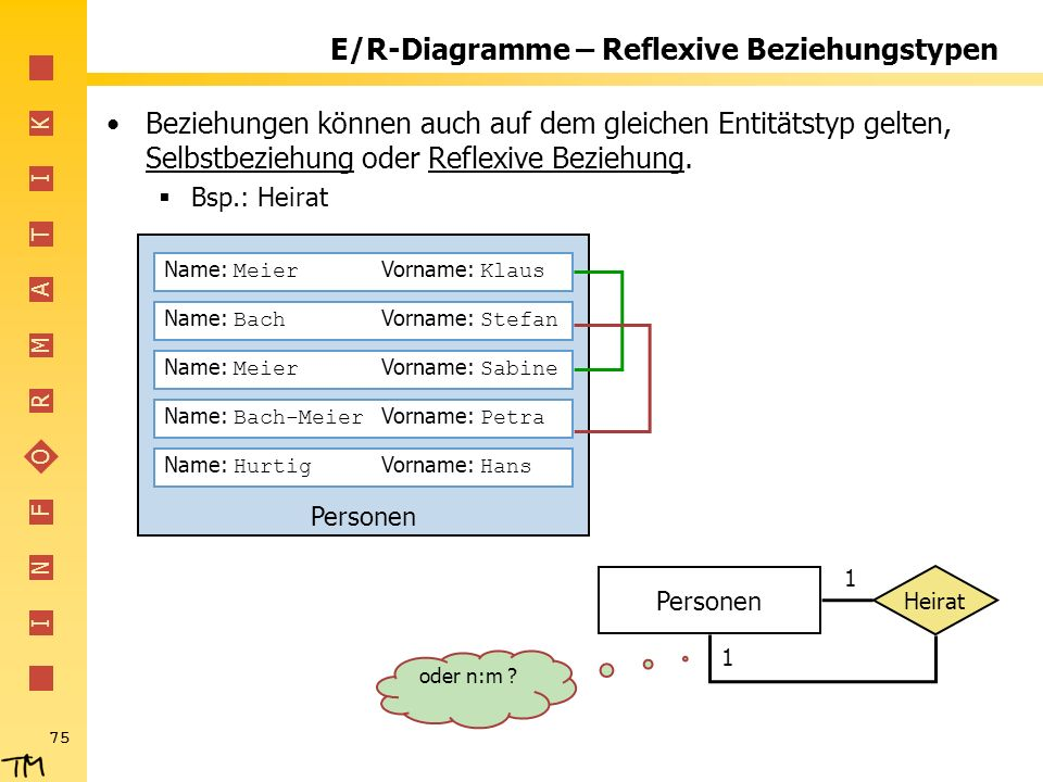 I N F O R M A T I K 75 Personen E/R-Diagramme – Reflexive Beziehungstypen Beziehungen können auch auf dem gleichen Entitätstyp gelten, Selbstbeziehung