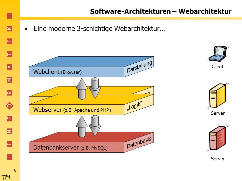 I N F O R M A T I K 9 Software-Architekturen – Webarchitektur Eine moderne 3-schichtige Webarchitektur… Webclient (Browser) Webserver (z.B.