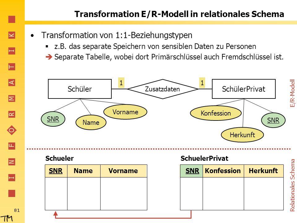 I N F O R M A T I K 81 Transformation E/R-Modell in relationales Schema Transformation von 1:1-Beziehungstypen z.B. das separate Speichern von sensibl