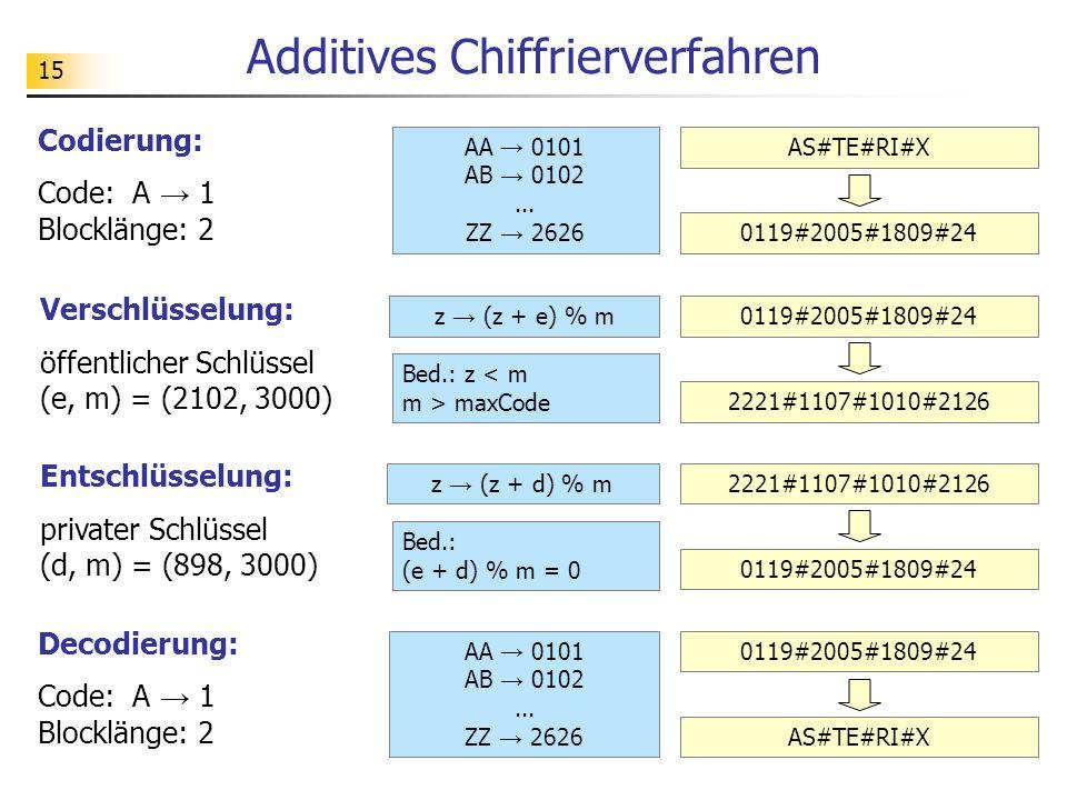 15 Additives Chiffrierverfahren Codierung: Code: A 1 Blocklänge: 2 AA 0101 AB 0102... ZZ 2626 AS#TE#RI#X 0119#2005#1809#24 Verschlüsselung: öffentlich