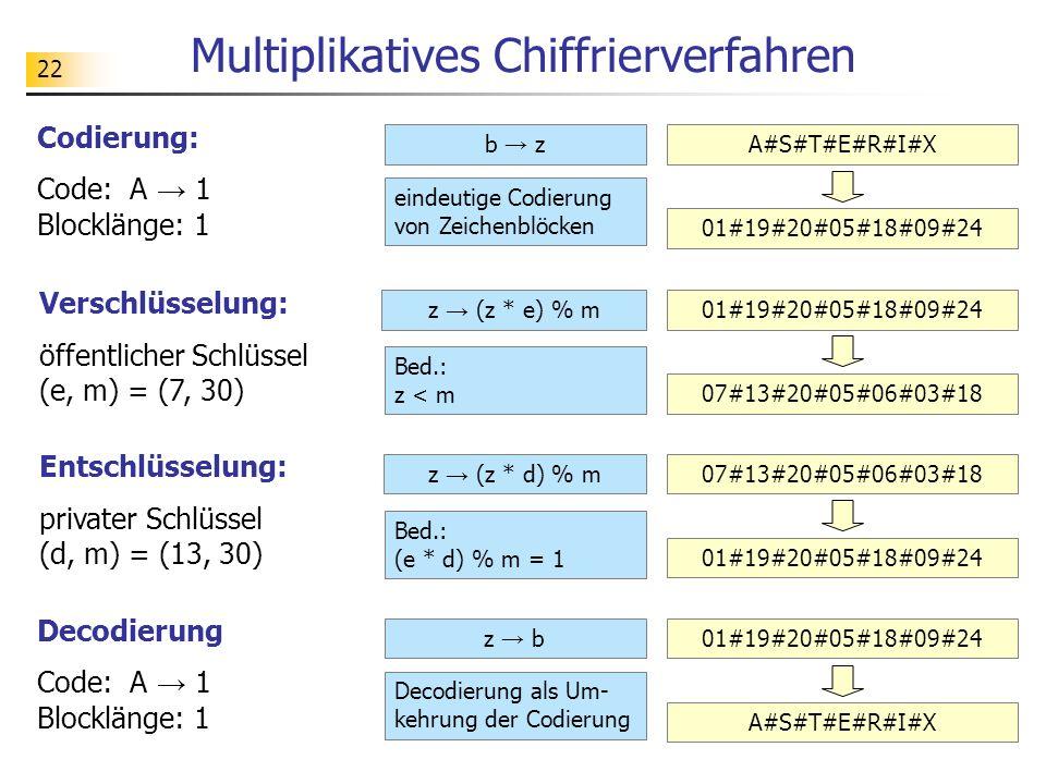 22 Multiplikatives Chiffrierverfahren Codierung: Code: A 1 Blocklänge: 1 b zA#S#T#E#R#I#X 01#19#20#05#18#09#24 Verschlüsselung: öffentlicher Schlüssel