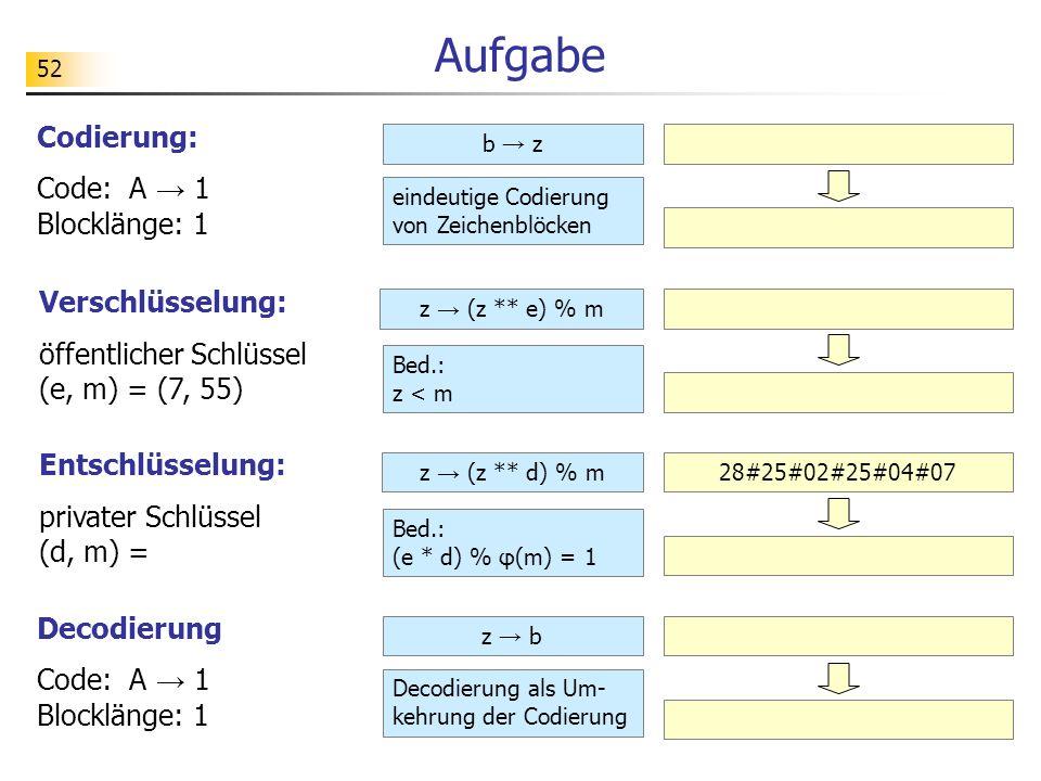 52 Aufgabe Codierung: Code: A 1 Blocklänge: 1 b z Verschlüsselung: öffentlicher Schlüssel (e, m) = (7, 55) z (z ** e) % m Entschlüsselung: privater Sc
