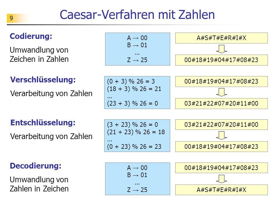 9 Caesar-Verfahren mit Zahlen A 00 B 01... Z 25 A#S#T#E#R#I#X 00#18#19#04#17#08#23 (0 + 3) % 26 = 3 (18 + 3) % 26 = 21... (23 + 3) % 26 = 0 00#18#19#0