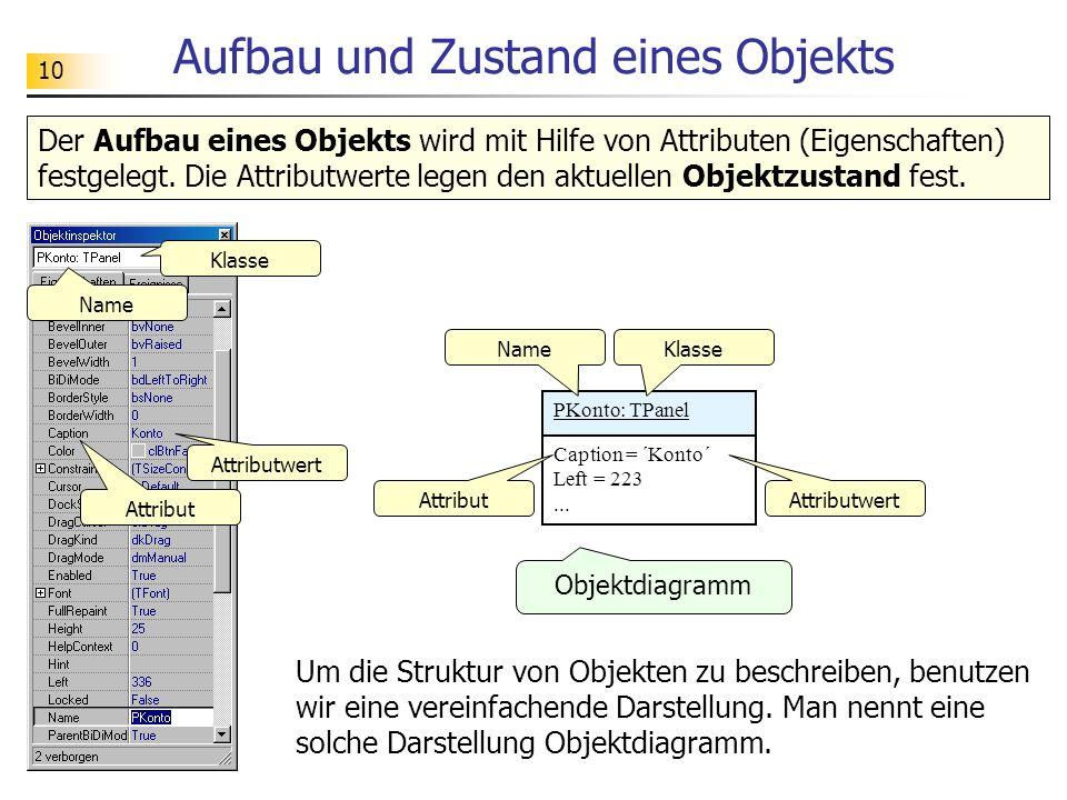 10 Aufbau und Zustand eines Objekts PKonto: TPanel Caption = ´Konto´ Left = 223... Klasse Attribut Attributwert Der Aufbau eines Objekts wird mit Hilf