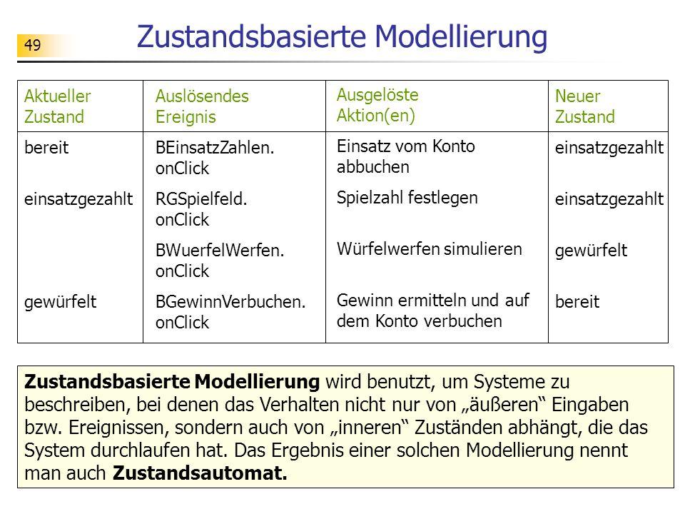 49 Zustandsbasierte Modellierung Auslösendes Ereignis BEinsatzZahlen. onClick RGSpielfeld. onClick BWuerfelWerfen. onClick BGewinnVerbuchen. onClick A
