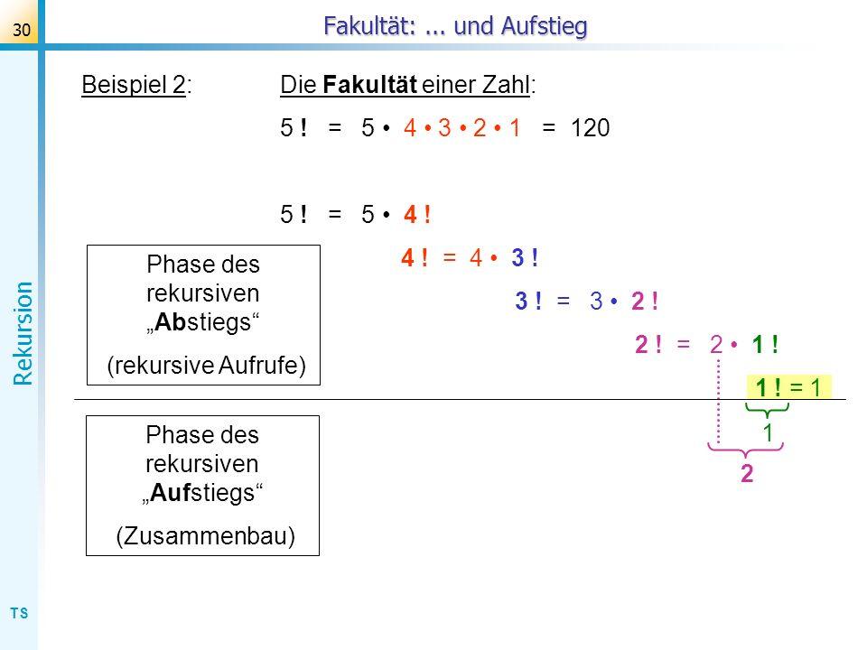 TS Rekursion 30 Beispiel 2:Die Fakultät einer Zahl: 5 ! = 5 4 3 2 1 = 120 5 ! = 5 4 ! 4 ! = 4 3 ! 3 ! = 3 2 ! 2 ! = 2 1 ! 1 ! = 1 Fakultät:... und Auf