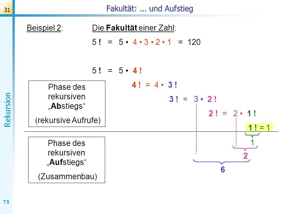 TS Rekursion 31 Beispiel 2:Die Fakultät einer Zahl: 5 ! = 5 4 3 2 1 = 120 5 ! = 5 4 ! 4 ! = 4 3 ! 3 ! = 3 2 ! 2 ! = 2 1 ! 1 ! = 1 Fakultät:... und Auf