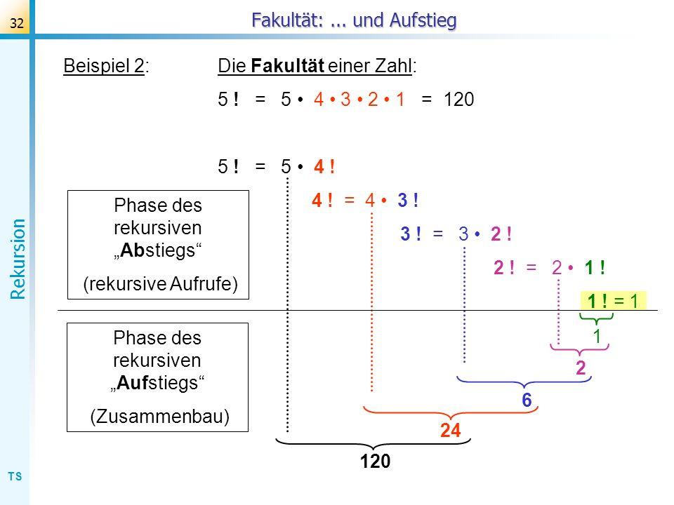 TS Rekursion 32 Beispiel 2:Die Fakultät einer Zahl: 5 ! = 5 4 3 2 1 = 120 5 ! = 5 4 ! 4 ! = 4 3 ! 3 ! = 3 2 ! 2 ! = 2 1 ! 1 ! = 1 Fakultät:... und Auf