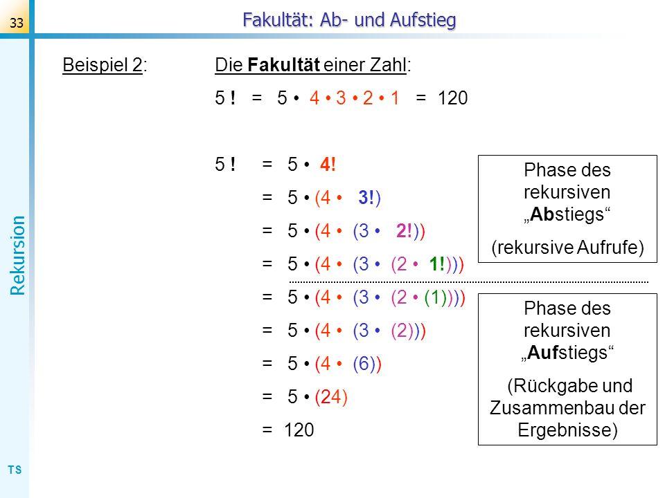 TS Rekursion 33 Beispiel 2:Die Fakultät einer Zahl: 5 ! = 5 4 3 2 1 = 120 5 ! = 5 4! = 5 (4 3!) = 5 (4 (3 2!)) = 5 (4 (3 (2 1!))) = 5 (4 (3 (2 (1))))