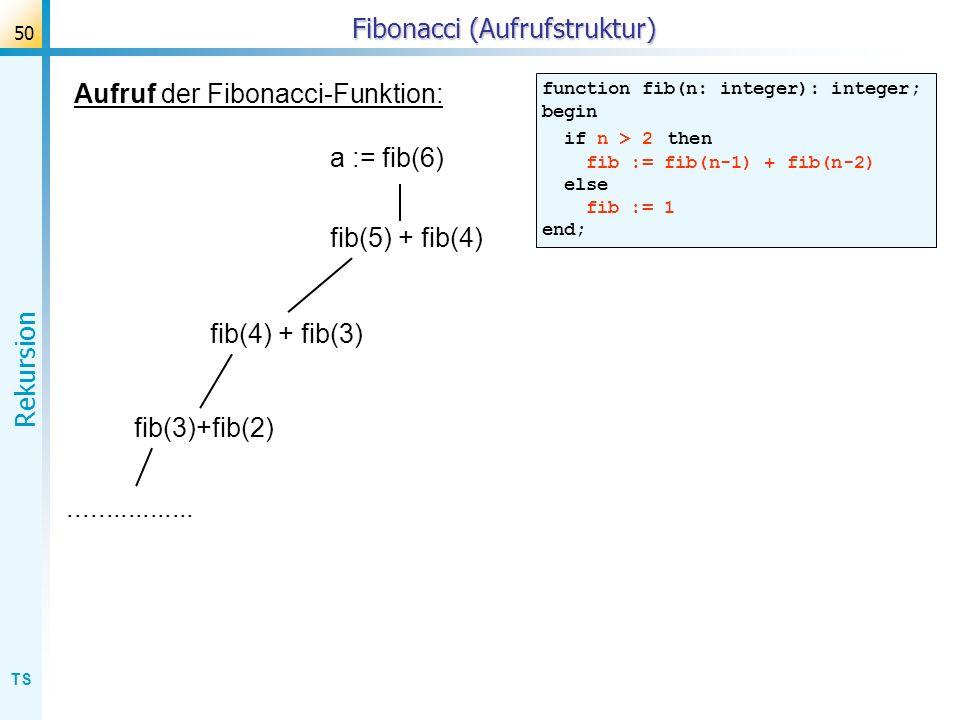TS Rekursion 50 Fibonacci (Aufrufstruktur) Aufruf der Fibonacci-Funktion: function fib(n: integer): integer; begin if n > 2 then fib := fib(n-1) + fib