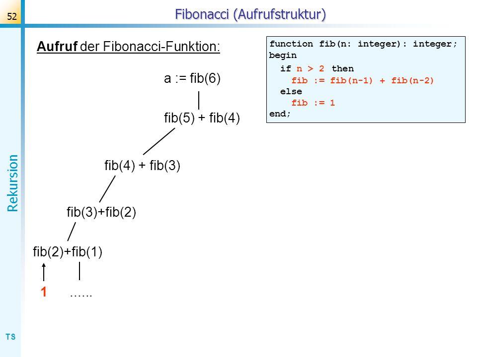 TS Rekursion 52 Fibonacci (Aufrufstruktur) Aufruf der Fibonacci-Funktion: function fib(n: integer): integer; begin if n > 2 then fib := fib(n-1) + fib