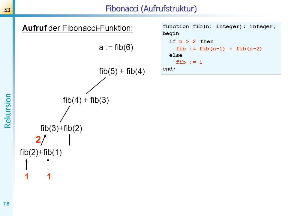 TS Rekursion 53 Fibonacci (Aufrufstruktur) Aufruf der Fibonacci-Funktion: function fib(n: integer): integer; begin if n > 2 then fib := fib(n-1) + fib