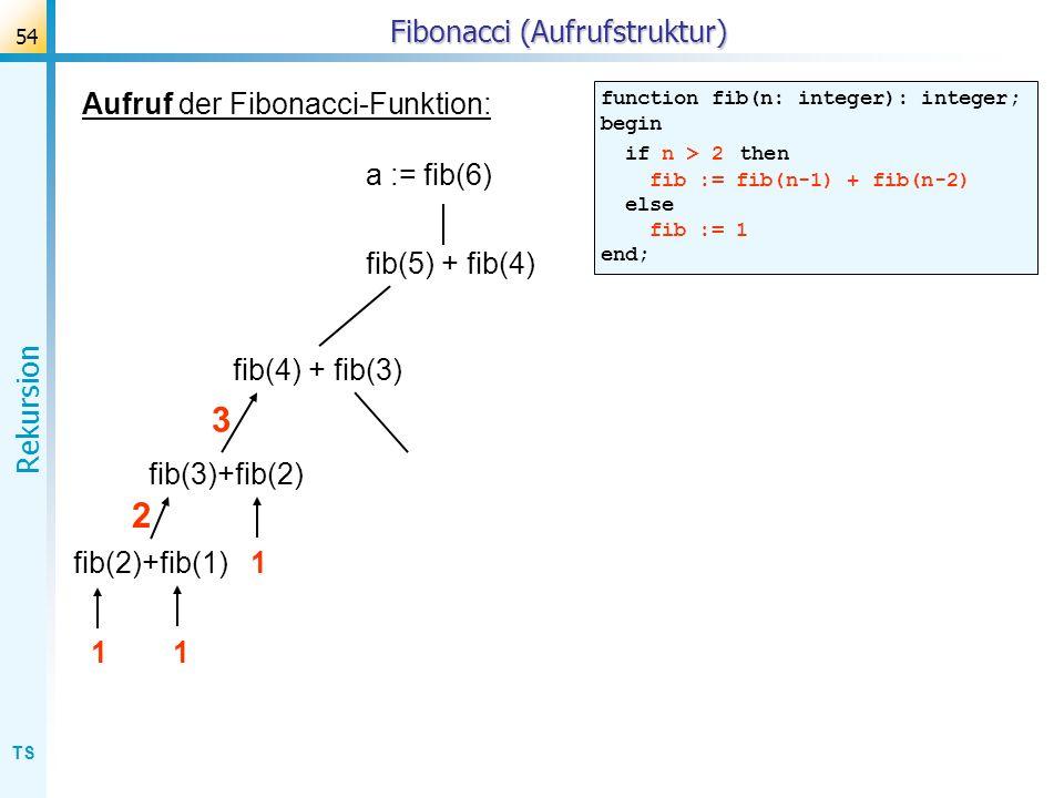 TS Rekursion 54 Fibonacci (Aufrufstruktur) Aufruf der Fibonacci-Funktion: function fib(n: integer): integer; begin if n > 2 then fib := fib(n-1) + fib