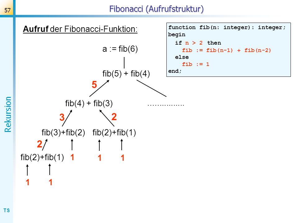 TS Rekursion 57 Fibonacci (Aufrufstruktur) Aufruf der Fibonacci-Funktion: function fib(n: integer): integer; begin if n > 2 then fib := fib(n-1) + fib