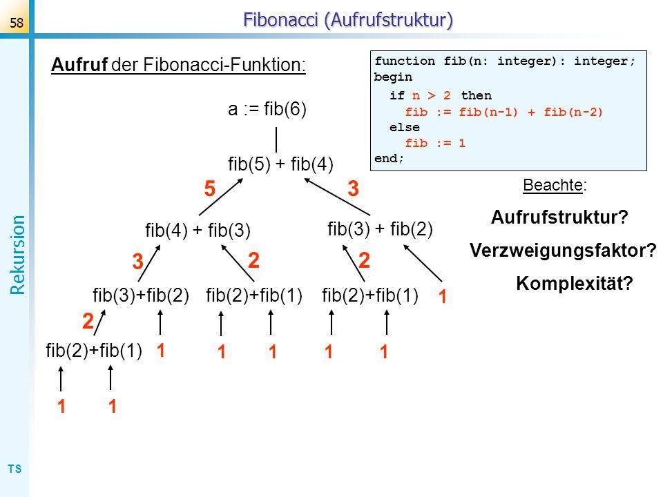 TS Rekursion 58 Fibonacci (Aufrufstruktur) Aufruf der Fibonacci-Funktion: function fib(n: integer): integer; begin if n > 2 then fib := fib(n-1) + fib