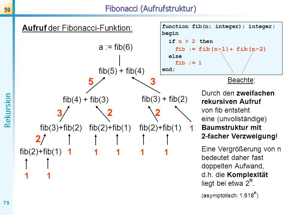 TS Rekursion 59 Fibonacci (Aufrufstruktur) Aufruf der Fibonacci-Funktion: function fib(n: integer): integer; begin if n > 2 then fib := fib(n-1) + fib