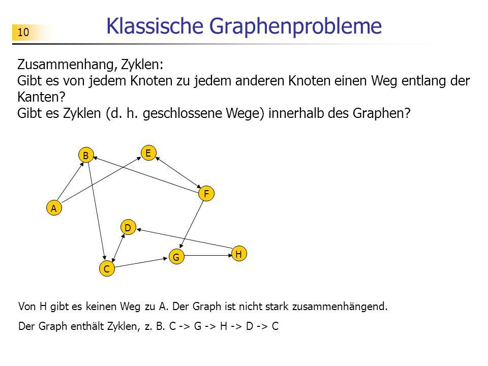 10 Klassische Graphenprobleme A B C D E F G H Zusammenhang, Zyklen: Gibt es von jedem Knoten zu jedem anderen Knoten einen Weg entlang der Kanten? Gib