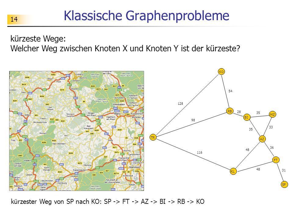 14 Klassische Graphenprobleme kürzeste Wege: Welcher Weg zwischen Knoten X und Knoten Y ist der kürzeste? kürzester Weg von SP nach KO: SP -> FT -> AZ