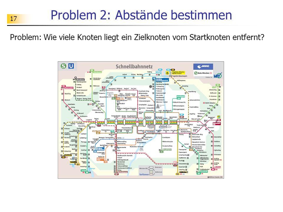 17 Problem 2: Abstände bestimmen Problem: Wie viele Knoten liegt ein Zielknoten vom Startknoten entfernt?