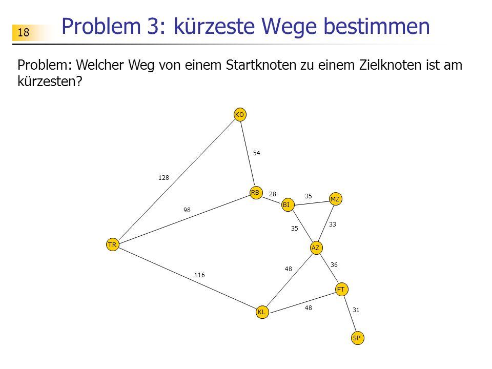 18 Problem 3: kürzeste Wege bestimmen Problem: Welcher Weg von einem Startknoten zu einem Zielknoten ist am kürzesten? TR KO RB BI KL AZ MZ FT SP 128