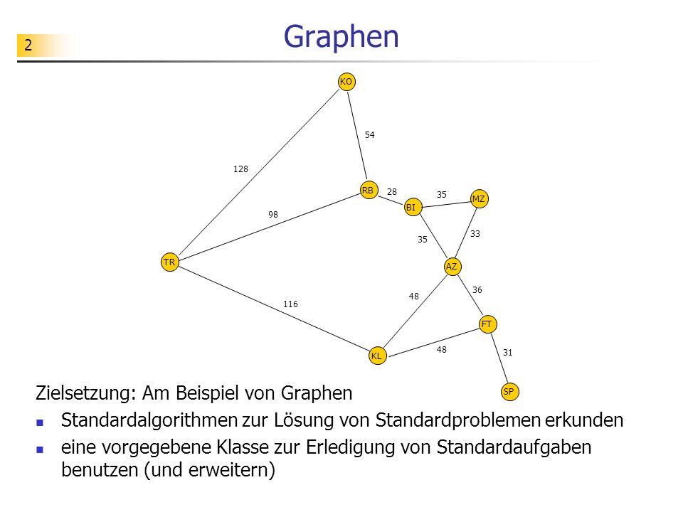2 Graphen Zielsetzung: Am Beispiel von Graphen Standardalgorithmen zur Lösung von Standardproblemen erkunden eine vorgegebene Klasse zur Erledigung vo