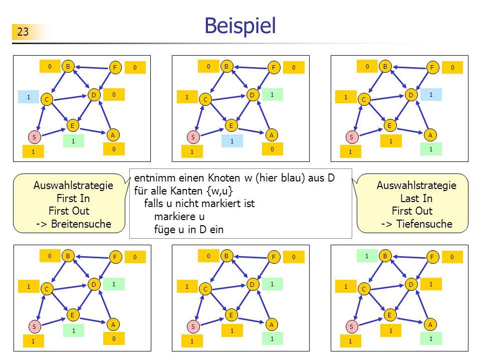 23 Beispiel S C E A D B F 1 1 0 0 1 0 1 entnimm einen Knoten w (hier blau) aus D für alle Kanten {w,u} falls u nicht markiert ist markiere u füge u in
