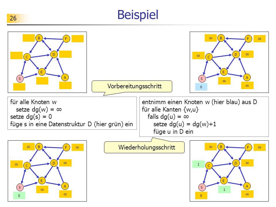 26 Beispiel S C E A D B F für alle Knoten w setze dg(w) = setze dg(s) = 0 füge s in eine Datenstruktur D (hier grün) ein entnimm einen Knoten w (hier