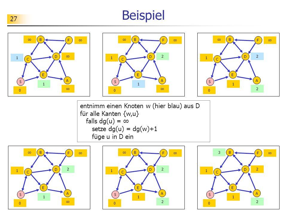 27 Beispiel entnimm einen Knoten w (hier blau) aus D für alle Kanten {w,u} falls dg(u) = setze dg(u) = dg(w)+1 füge u in D ein S C E A D B F 0 1 1 S C