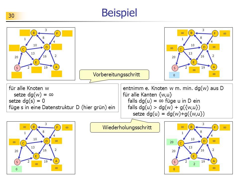 30 Beispiel für alle Knoten w setze dg(w) = setze dg(s) = 0 füge s in eine Datenstruktur D (hier grün) ein entnimm e. Knoten w m. min. dg(w) aus D für