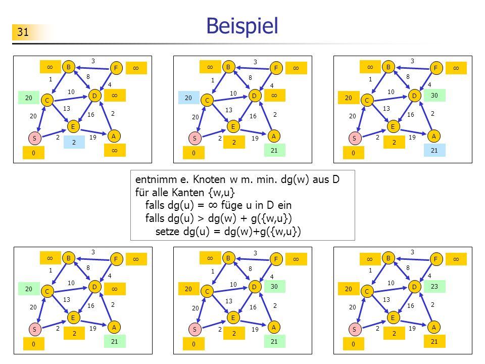 31 Beispiel entnimm e. Knoten w m. min. dg(w) aus D für alle Kanten {w,u} falls dg(u) = füge u in D ein falls dg(u) > dg(w) + g({w,u}) setze dg(u) = d