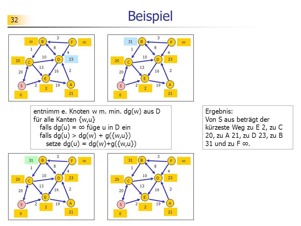 32 Beispiel entnimm e. Knoten w m. min. dg(w) aus D für alle Kanten {w,u} falls dg(u) = füge u in D ein falls dg(u) > dg(w) + g({w,u}) setze dg(u) = d