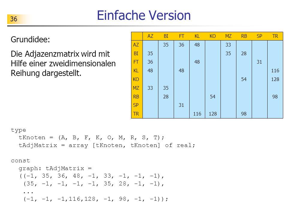36 Einfache Version type tKnoten = (A, B, F, K, O, M, R, S, T); tAdjMatrix = array [tKnoten, tKnoten] of real; const graph: tAdjMatrix = ((-1, 35, 36,