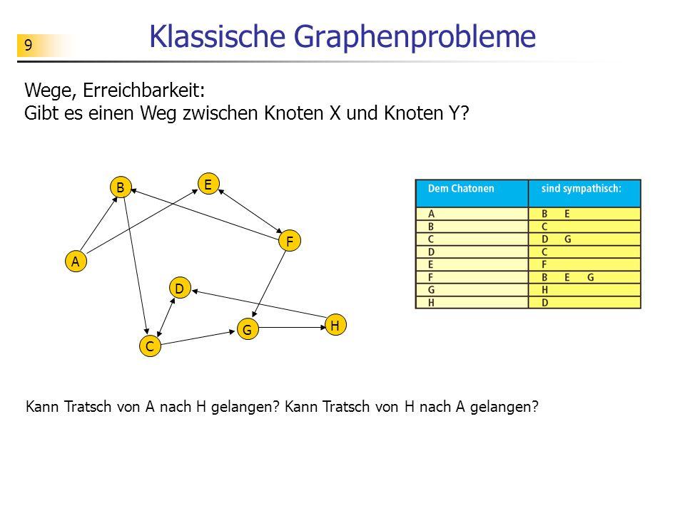 9 Klassische Graphenprobleme A B C D E F G H Wege, Erreichbarkeit: Gibt es einen Weg zwischen Knoten X und Knoten Y? Kann Tratsch von A nach H gelange