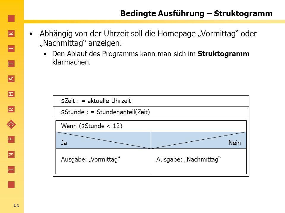 I N F O R M A T I K 14 Bedingte Ausführung – Struktogramm Abhängig von der Uhrzeit soll die Homepage Vormittag oder Nachmittag anzeigen. Den Ablauf de