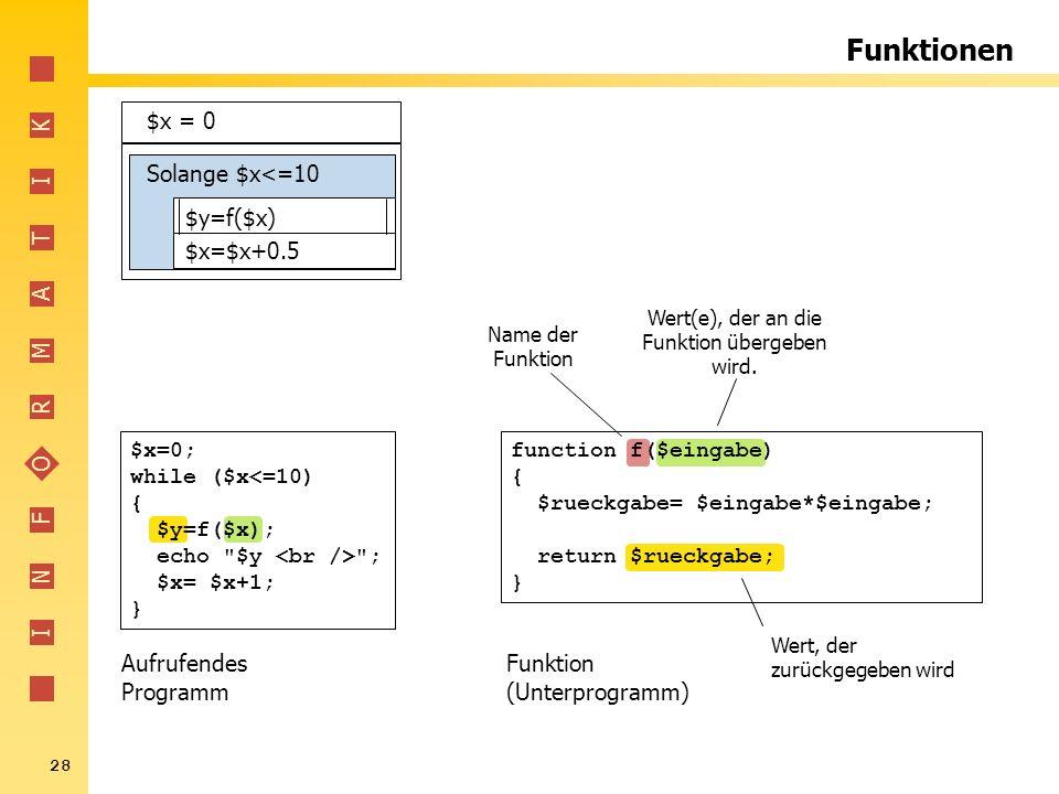 I N F O R M A T I K 28 Funktionen Solange $x<=10 $x = 0 $x=$x+0.5 $y=f($x) Name der Funktion Wert(e), der an die Funktion übergeben wird. Aufrufendes
