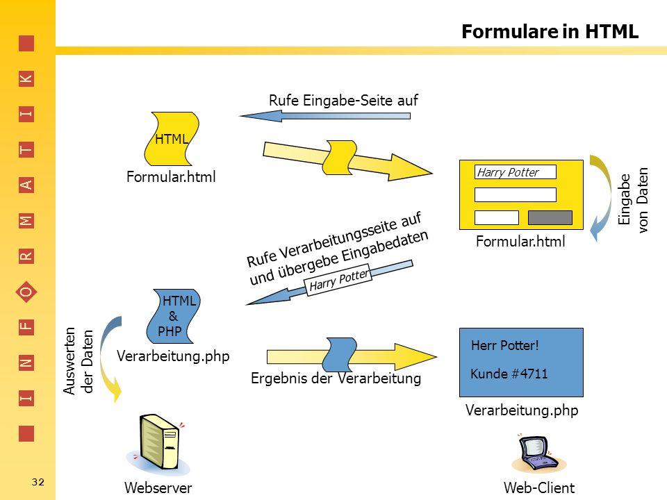 I N F O R M A T I K 32 Formulare in HTML Formular.html HTML Verarbeitung.php HTML & PHP WebserverWeb-Client Formular.html Rufe Eingabe-Seite auf Rufe
