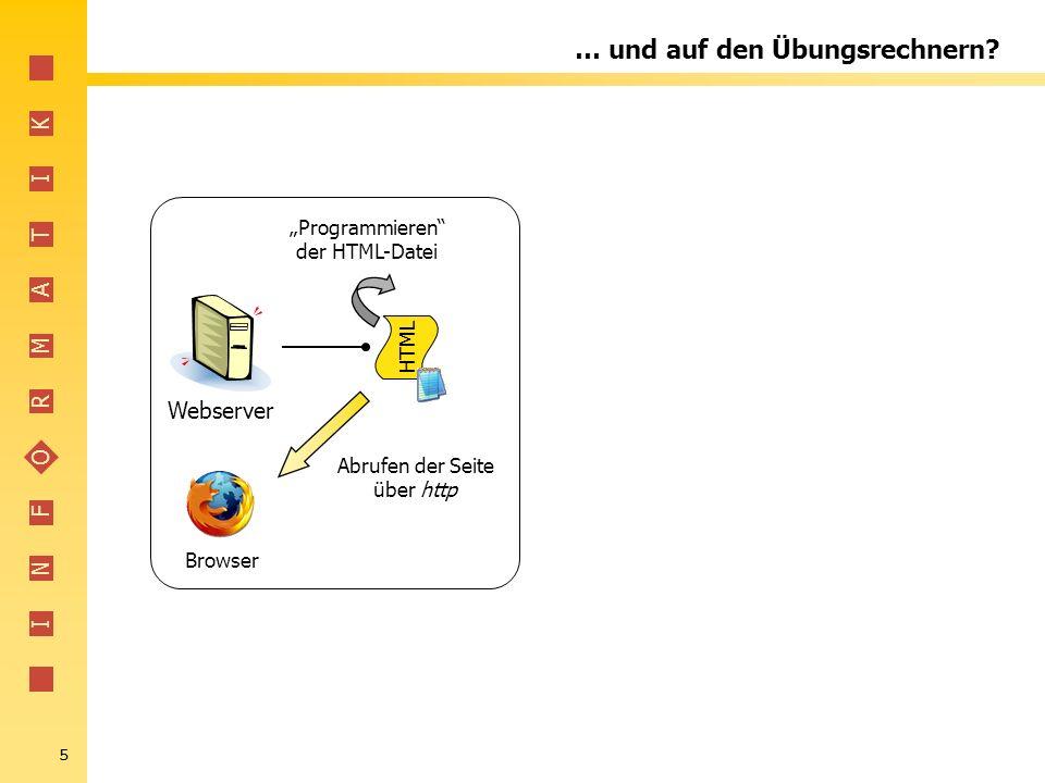 I N F O R M A T I K 5 … und auf den Übungsrechnern? Webserver Programmieren der HTML-Datei HTML Abrufen der Seite über http Browser