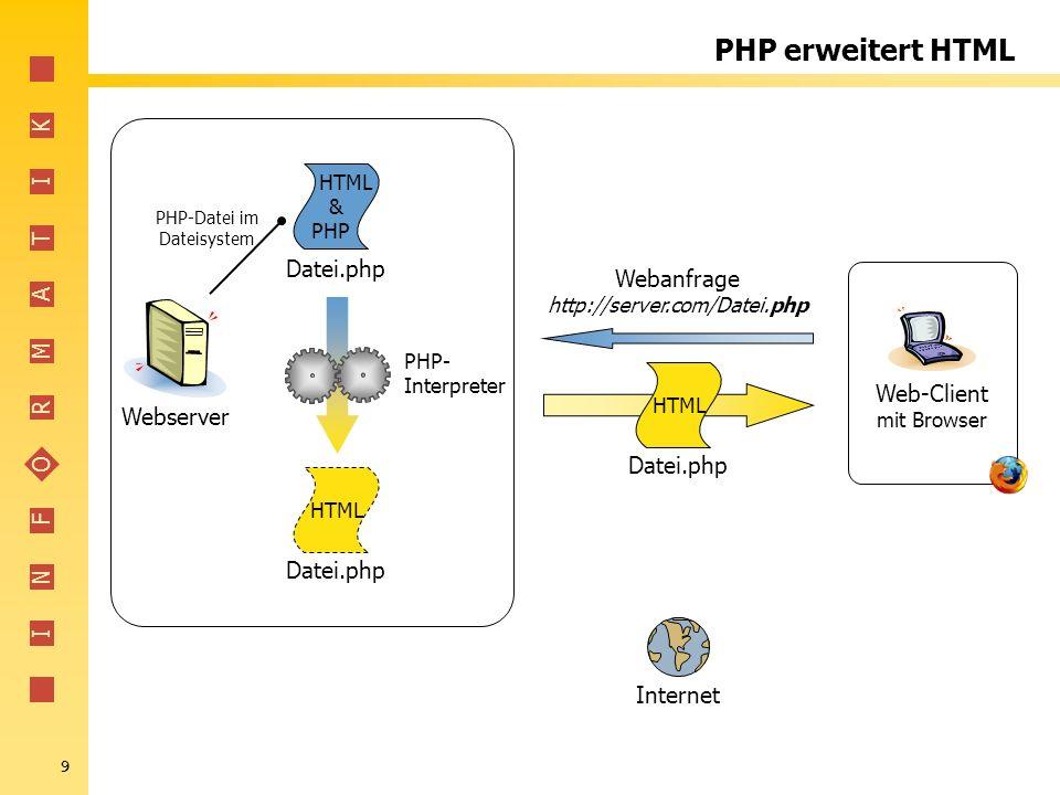 I N F O R M A T I K 10 Trennung HTML - PHP PHP-Bereiche im HTML werden durch eine bestimmte Schreibweise (Syntax) vom eigentlichen HTML-Code getrennt.