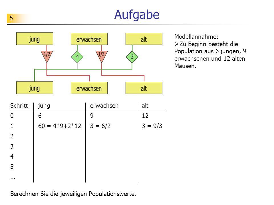 5 Aufgabe Schritt 0 1 2 3 4 5... Modellannahme: Zu Beginn besteht die Population aus 6 jungen, 9 erwachsenen und 12 alten Mäusen. jung 6 60 = 4*9+2*12