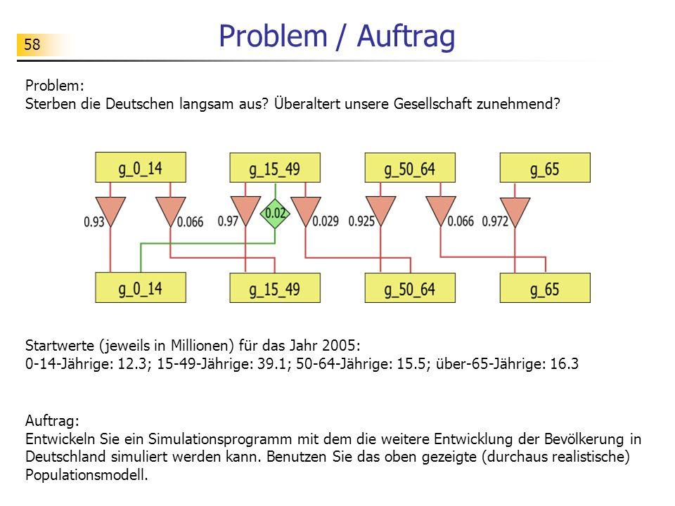 58 Problem / Auftrag Problem: Sterben die Deutschen langsam aus? Überaltert unsere Gesellschaft zunehmend? Auftrag: Entwickeln Sie ein Simulationsprog