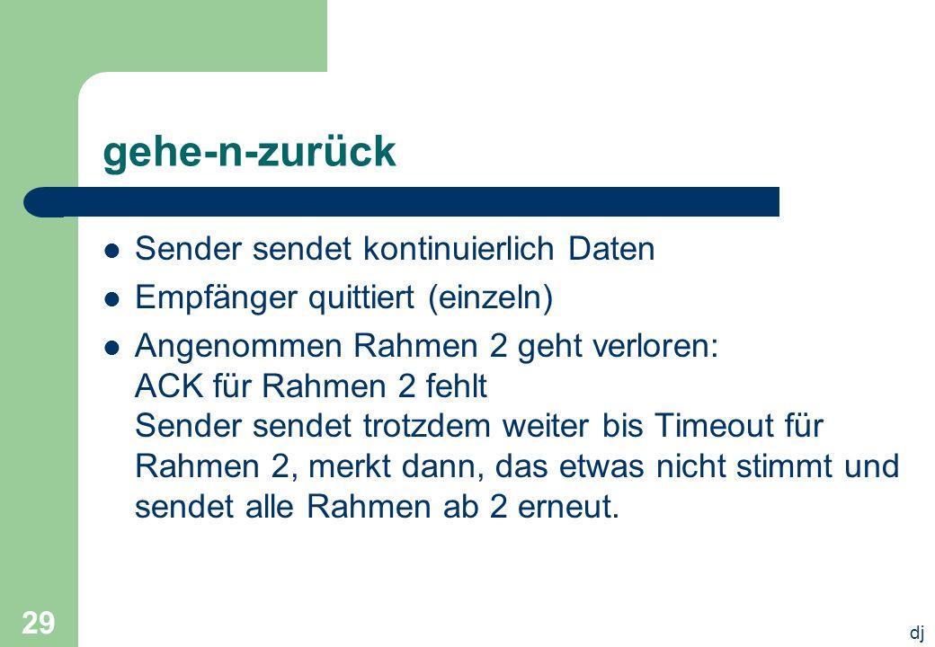 dj 29 gehe-n-zurück Sender sendet kontinuierlich Daten Empfänger quittiert (einzeln) Angenommen Rahmen 2 geht verloren: ACK für Rahmen 2 fehlt Sender