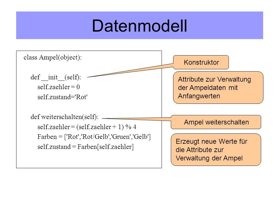 Datenmodell class Ampel(object): def __init__(self): self.zaehler = 0 self.zustand= Rot def weiterschalten(self): self.zaehler = (self.zaehler + 1) % 4 Farben = [ Rot , Rot/Gelb , Gruen , Gelb ] self.zustand = Farben[self.zaehler] Konstruktor Ampel weiterschalten Attribute zur Verwaltung der Ampeldaten mit Anfangwerten Erzeugt neue Werte für die Attribute zur Verwaltung der Ampel