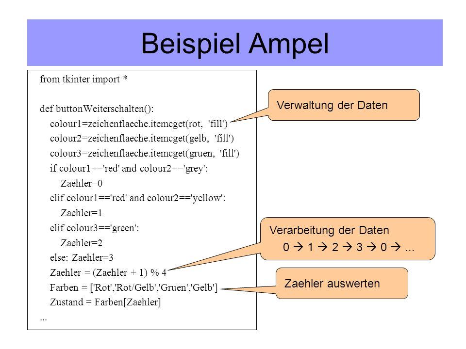 Beispiel Ampel from tkinter import * def buttonWeiterschalten(): colour1=zeichenflaeche.itemcget(rot, fill ) colour2=zeichenflaeche.itemcget(gelb, fill ) colour3=zeichenflaeche.itemcget(gruen, fill ) if colour1== red and colour2== grey : Zaehler=0 elif colour1== red and colour2== yellow : Zaehler=1 elif colour3== green : Zaehler=2 else: Zaehler=3 Zaehler = (Zaehler + 1) % 4 Farben = [ Rot , Rot/Gelb , Gruen , Gelb ] Zustand = Farben[Zaehler]...