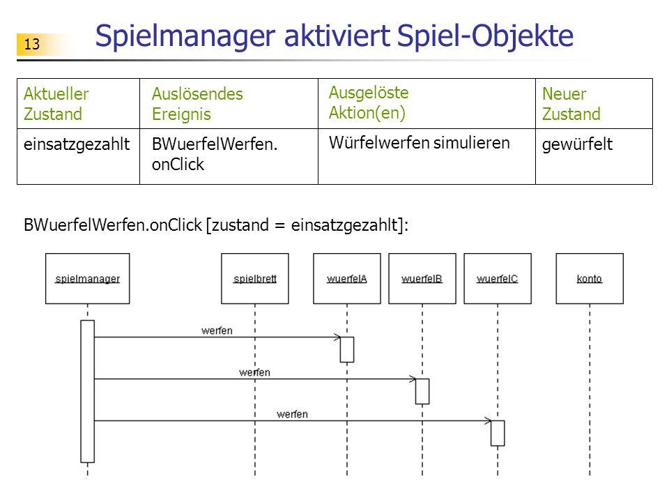 13 Spielmanager aktiviert Spiel-Objekte BWuerfelWerfen.onClick [zustand = einsatzgezahlt]: Auslösendes Ereignis BWuerfelWerfen. onClick Ausgelöste Akt