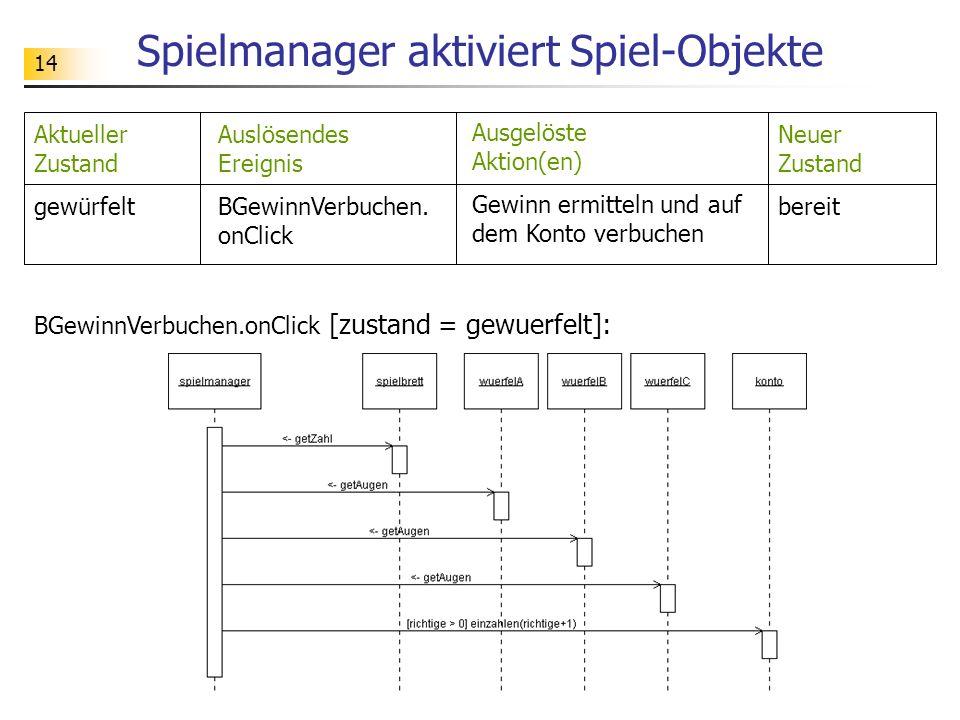 14 Spielmanager aktiviert Spiel-Objekte BGewinnVerbuchen.onClick [zustand = gewuerfelt]: Auslösendes Ereignis BGewinnVerbuchen. onClick Ausgelöste Akt
