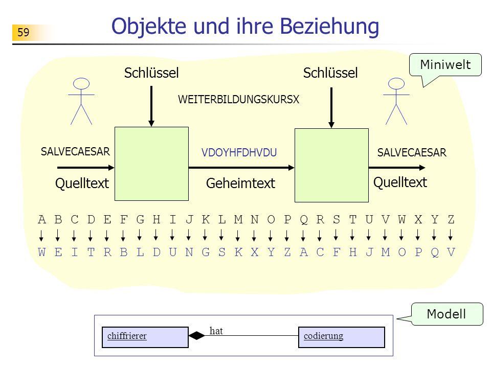 59 Objekte und ihre Beziehung chiffrierercodierung Modell WEITERBILDUNGSKURSX VDOYHFDHVDU Geheimtext Schlüssel Quelltext Schlüssel Quelltext SALVECAES