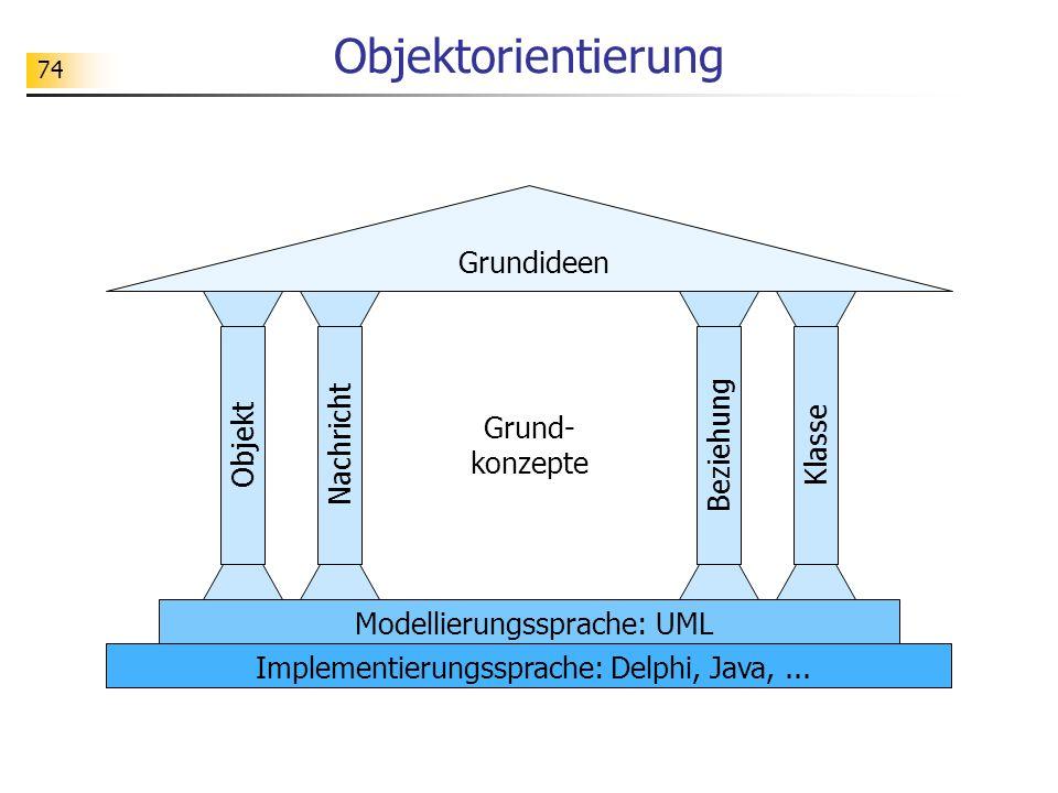 74 Objektorientierung Grundideen ObjektNachrichtBeziehungKlasse Modellierungssprache: UML Implementierungssprache: Delphi, Java,... Grund- konzepte