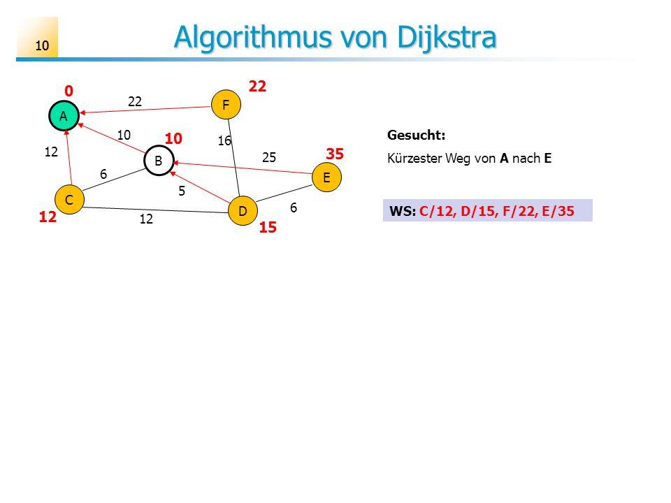 10 Algorithmus von Dijkstra A B C D E F 6 10 12 25 16 22 5 6 Gesucht: Kürzester Weg von A nach E 22 10 12 0 15 35 WS: C/12, D/15, F/22, E/35
